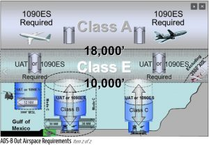 I think this picture may be helpful in understanding ADS-B out requirements. ADS-B out requirements